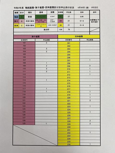 鵯越墓園・舞子墓園・西神墓園の申込受付状況(4/30現在)