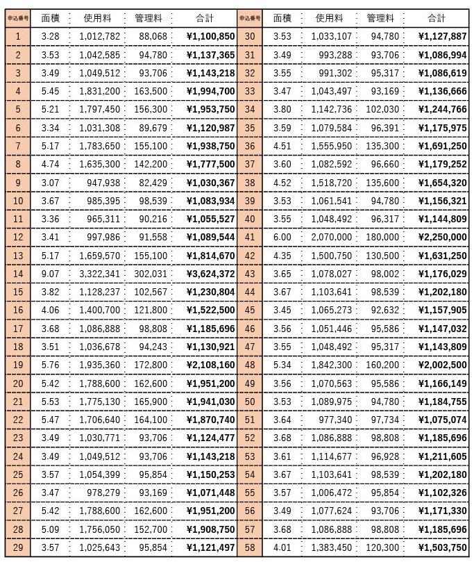 甲山墓園の前回募集時(平成29年度)の募集区画一覧表